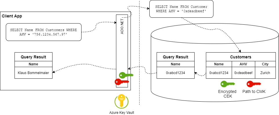 always-encrypted-workflow1-1