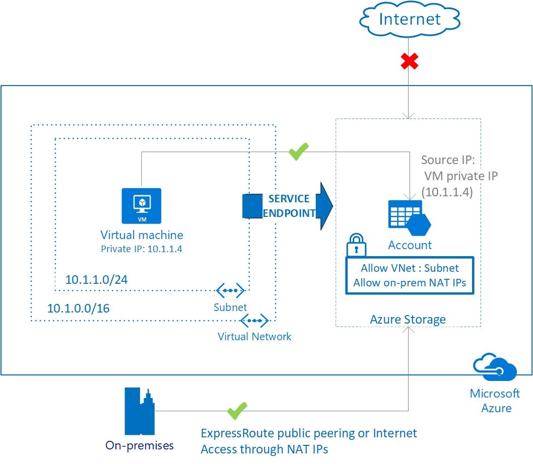 vnet_service_endpoints_overview