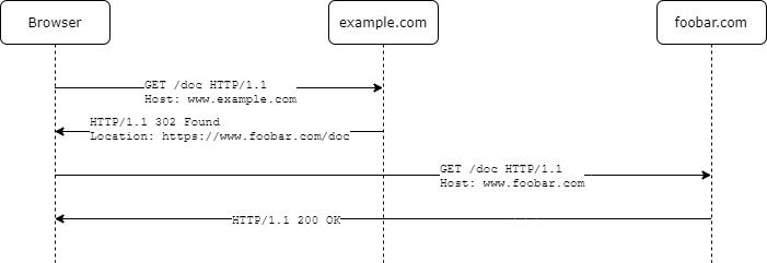 HTTP-302-Redirect