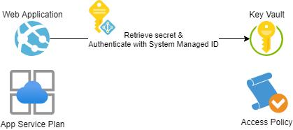 AppServiceAndKeyVault-1